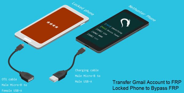 transfer Gmail Account via OTG to frp locked phone Smart Switch